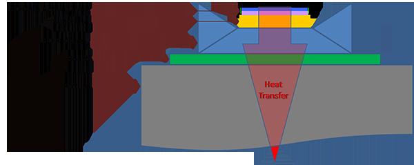 LED Thermal Management Visual